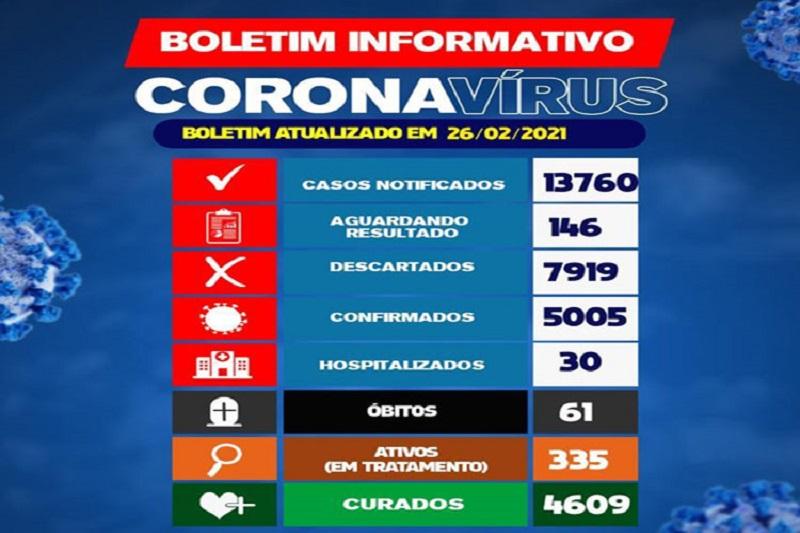 Brumado registra 61 óbitos por conta da Covid-19; município ultrapassa 5 mil casos confirmados e 335 em tratamento