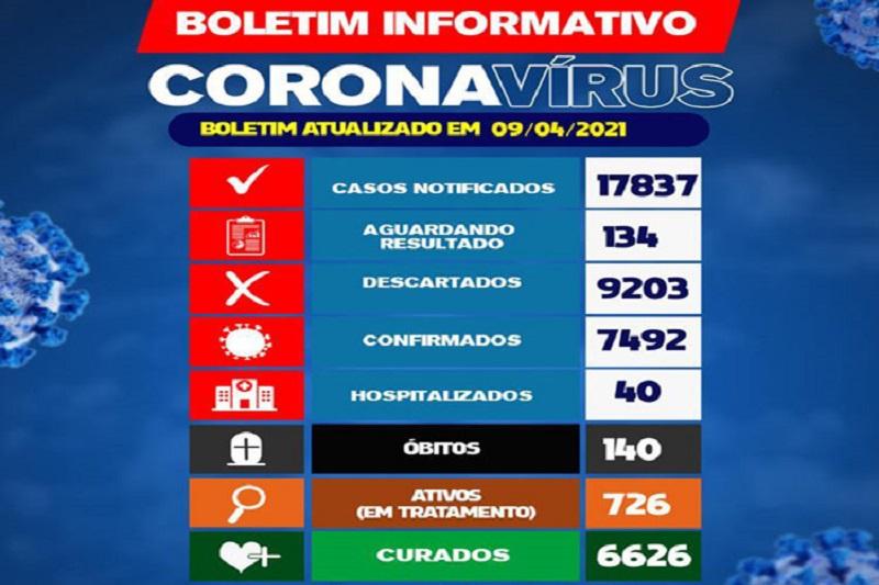 Brumado registra quatro óbitos de coronavírus em 24h
